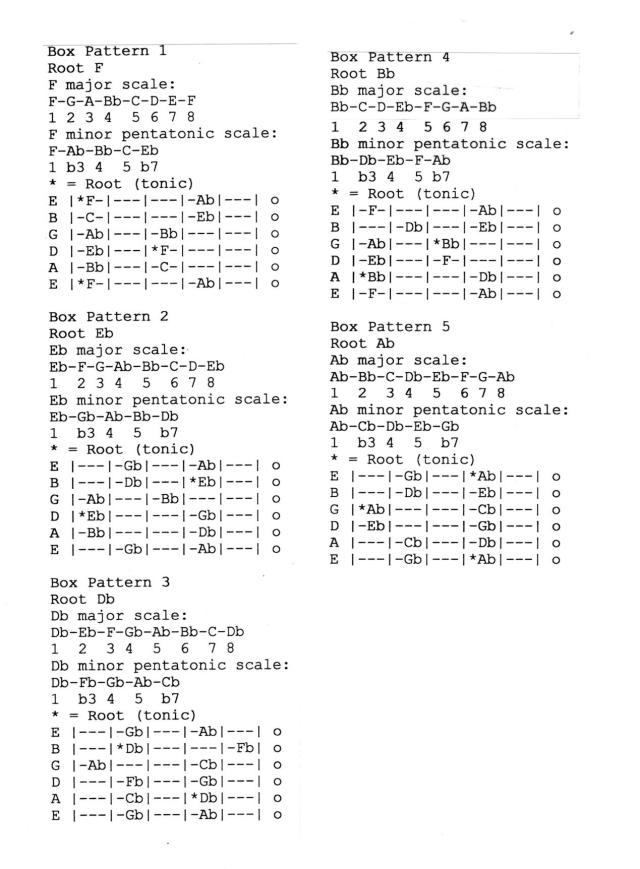 Minor Pentatonic Scale (1) [7-6-2012]