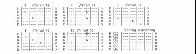 fretboard diagrams explained